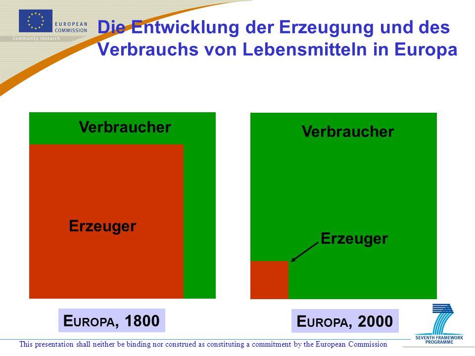 Die Entwicklung der Erzeugung und des Verbrauchs von Lebensmitteln in Europa