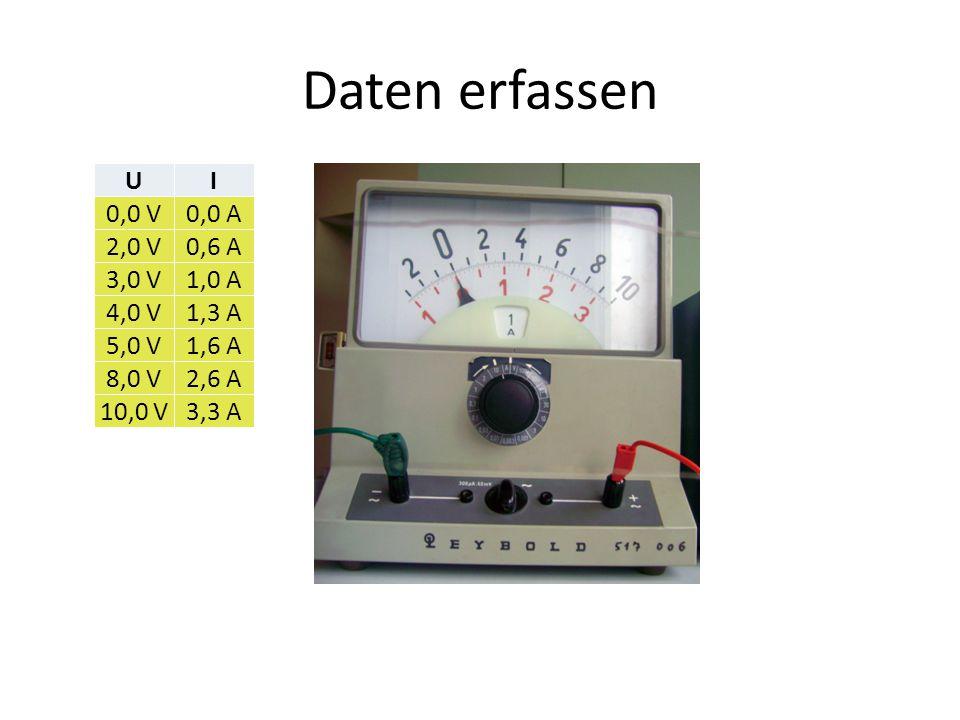Daten erfassen U I 0,0 V 0,0 A 2,0 V 0,6 A 3,0 V 1,0 A 4,0 V 1,3 A