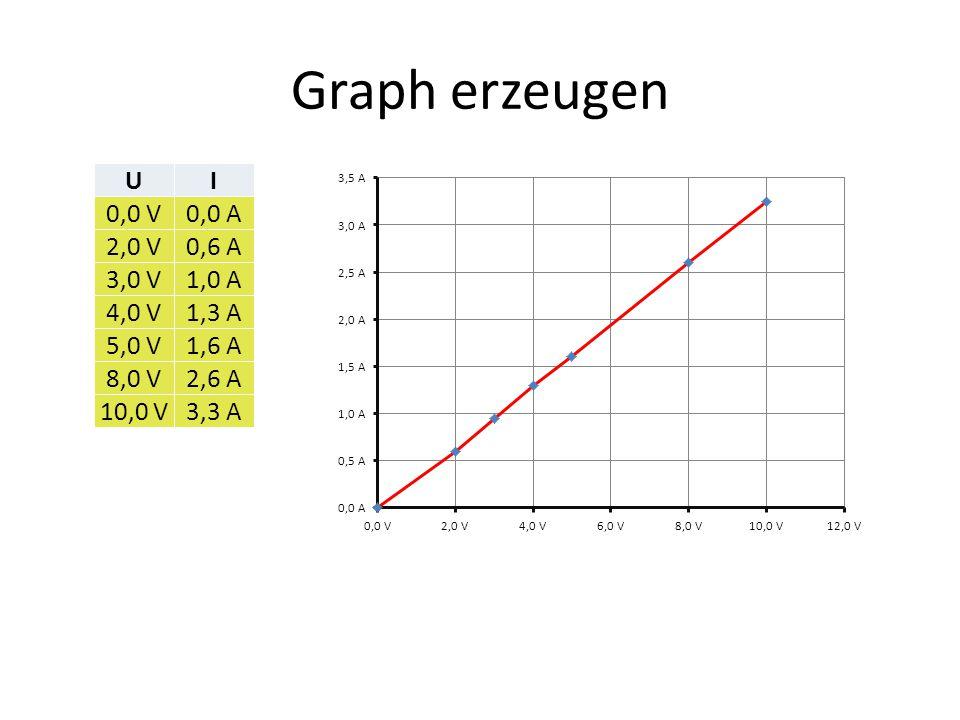 Graph erzeugen U I 0,0 V 0,0 A 2,0 V 0,6 A 3,0 V 1,0 A 4,0 V 1,3 A
