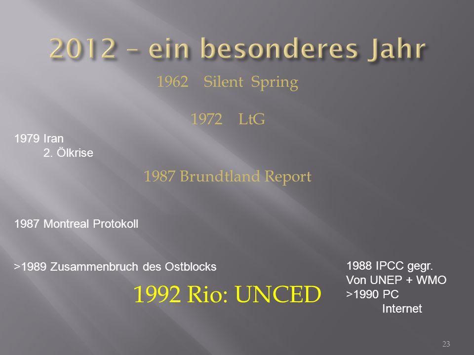 2012 – ein besonderes Jahr 1992 Rio: UNCED 1962 Silent Spring 1972 LtG