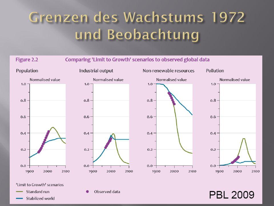 Grenzen des Wachstums 1972 und Beobachtung