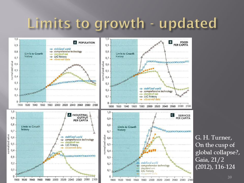 Limits to growth - updated