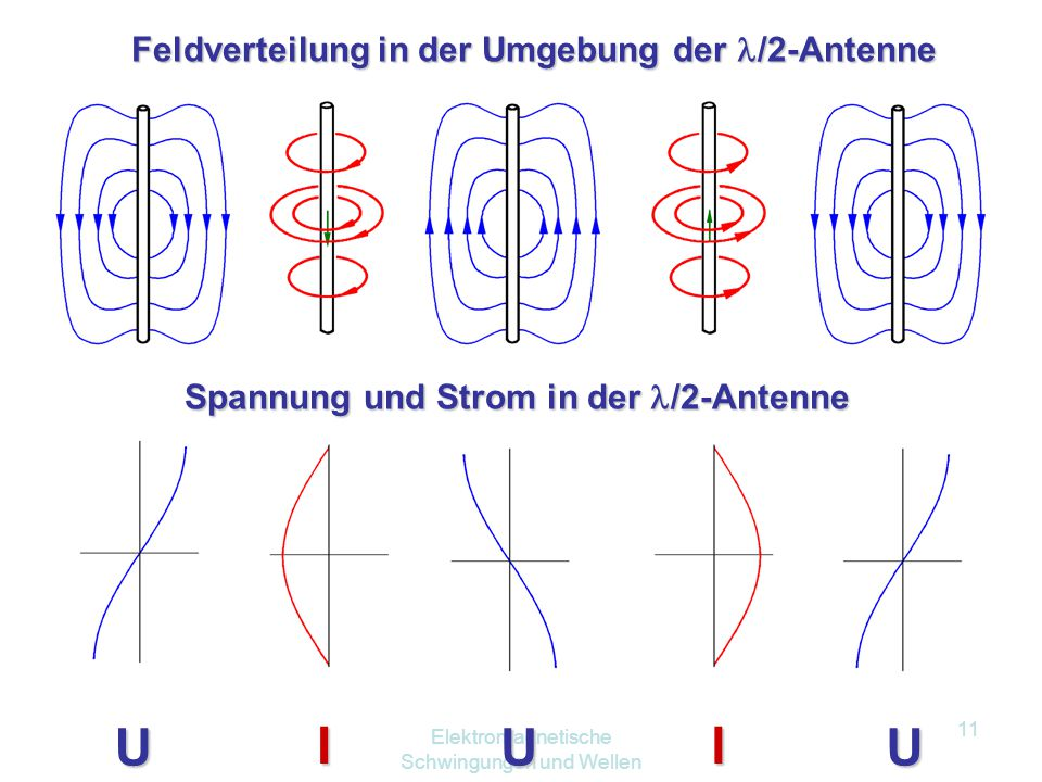 U I U I U Feldverteilung in der Umgebung der /2-Antenne