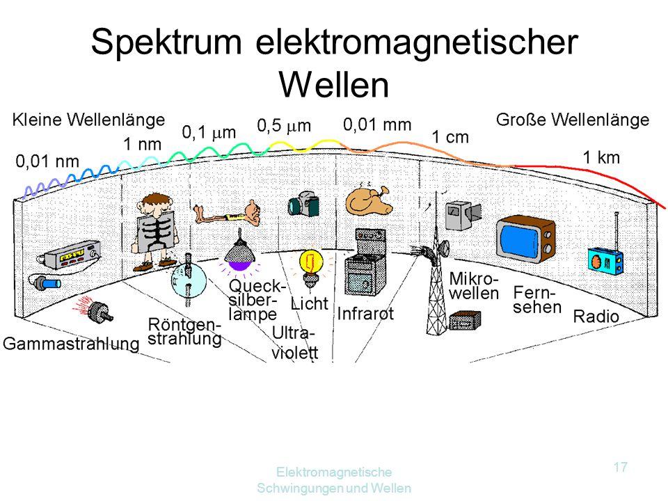 Spektrum elektromagnetischer Wellen
