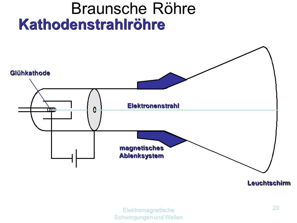 magnetisches Ablenksystem