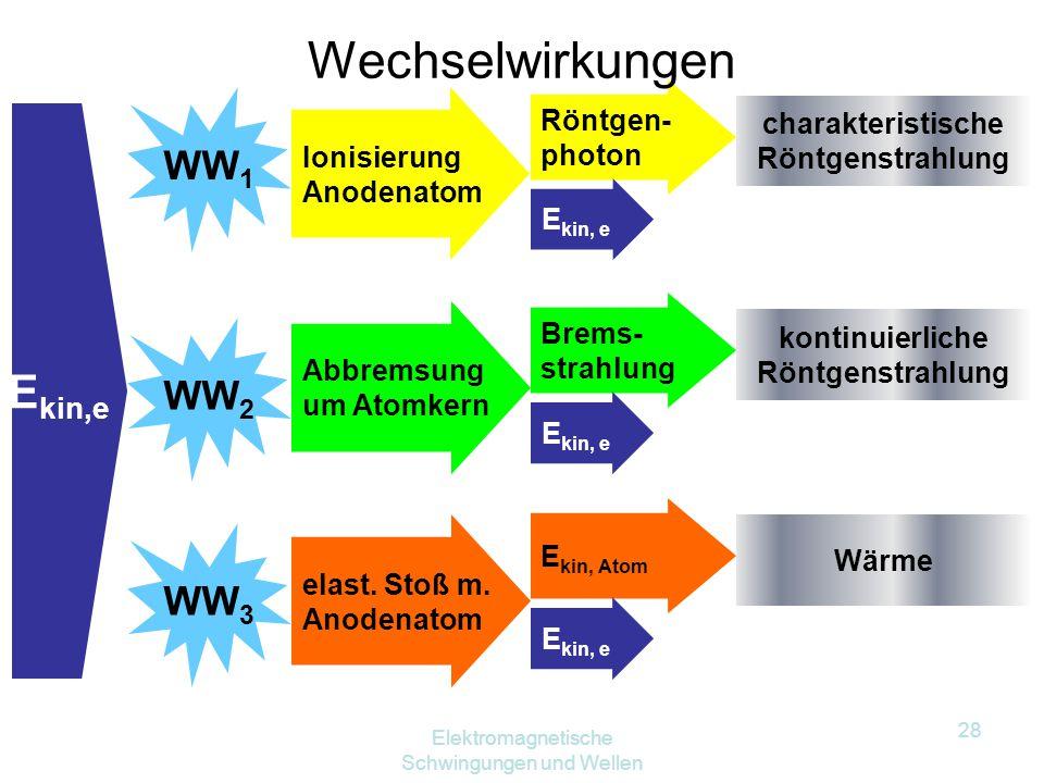 Elektromagnetische Schwingungen und Wellen