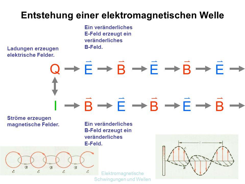 Entstehung einer elektromagnetischen Welle