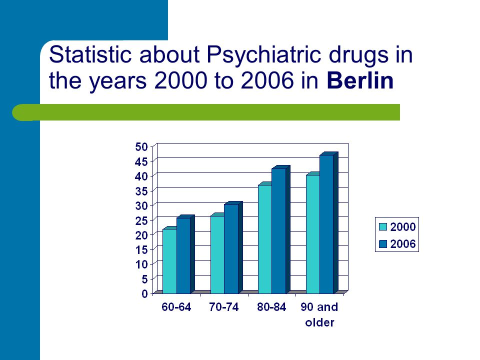 Statistic about Psychiatric drugs in the years 2000 to 2006 in Berlin