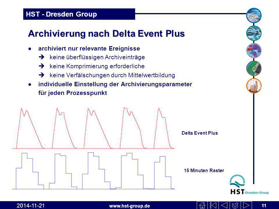 Archivierung nach Delta Event Plus