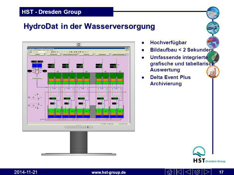 HydroDat in der Wasserversorgung