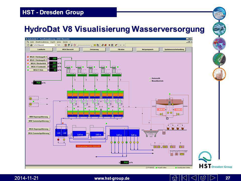 HydroDat V8 Visualisierung Wasserversorgung