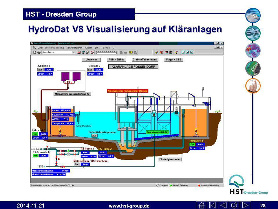 HydroDat V8 Visualisierung auf Kläranlagen