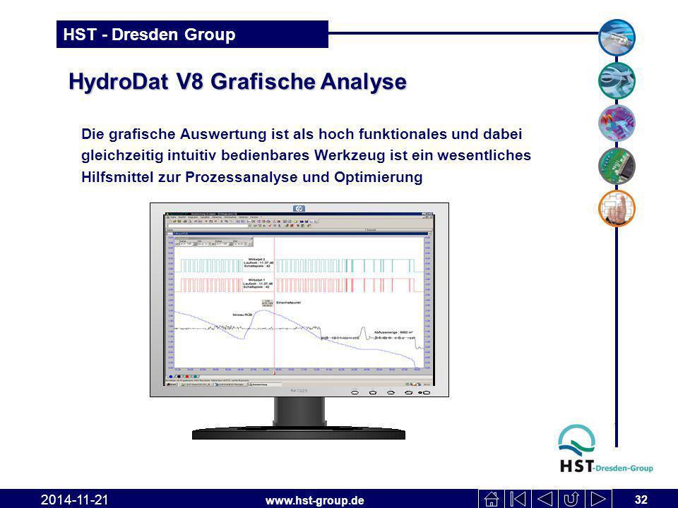 HydroDat V8 Grafische Analyse