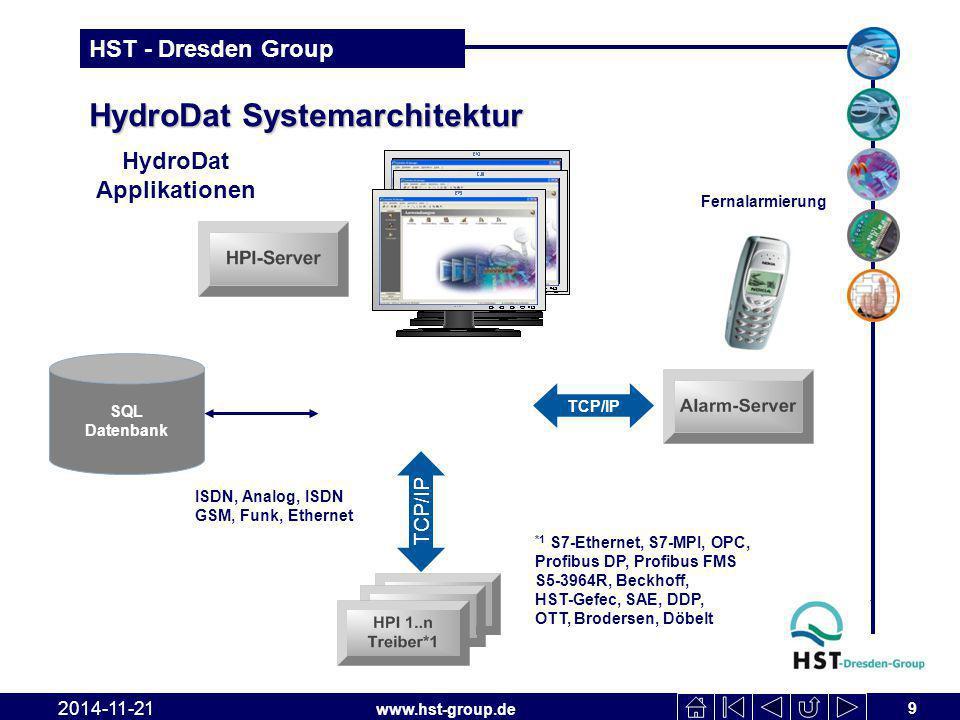 HydroDat Systemarchitektur