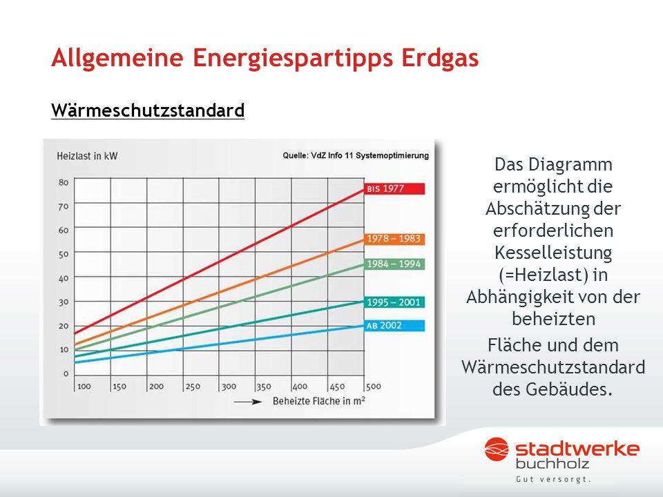 Allgemeine Energiespartipps Erdgas Wärmeschutzstandard