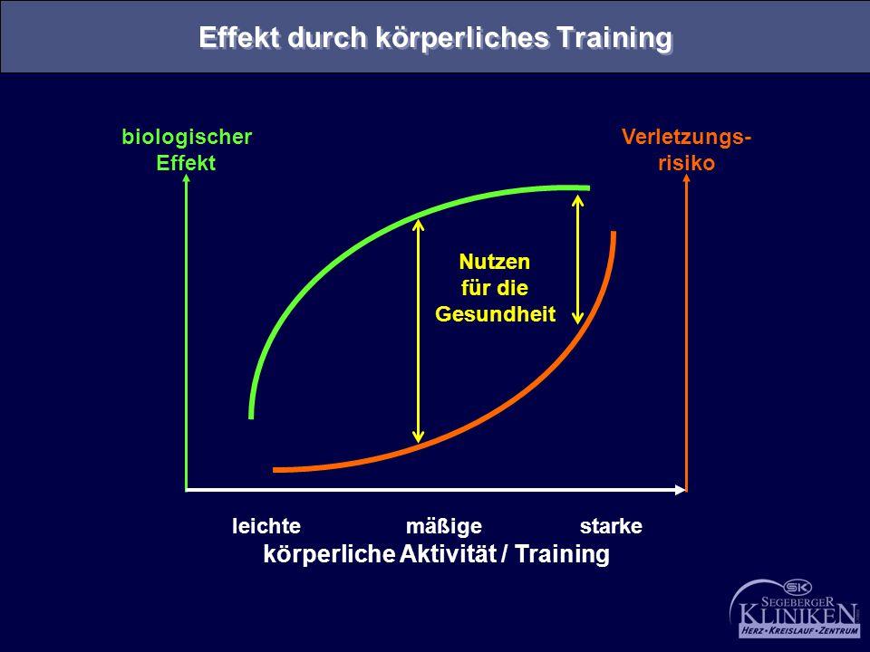 Effekt durch körperliches Training