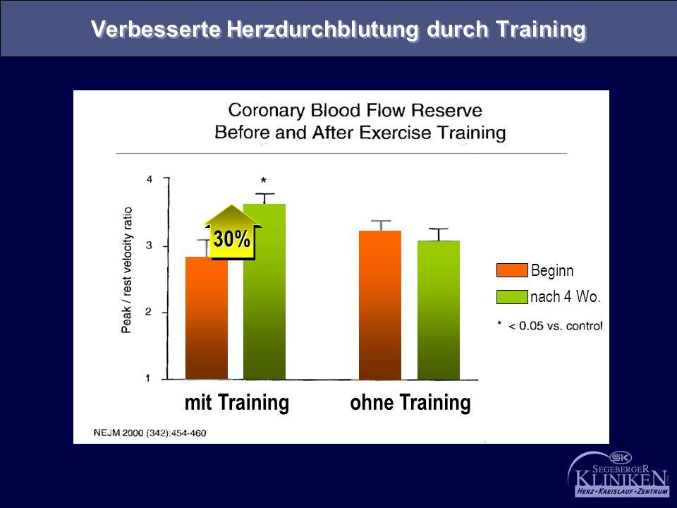 Verbesserte Herzdurchblutung durch Training