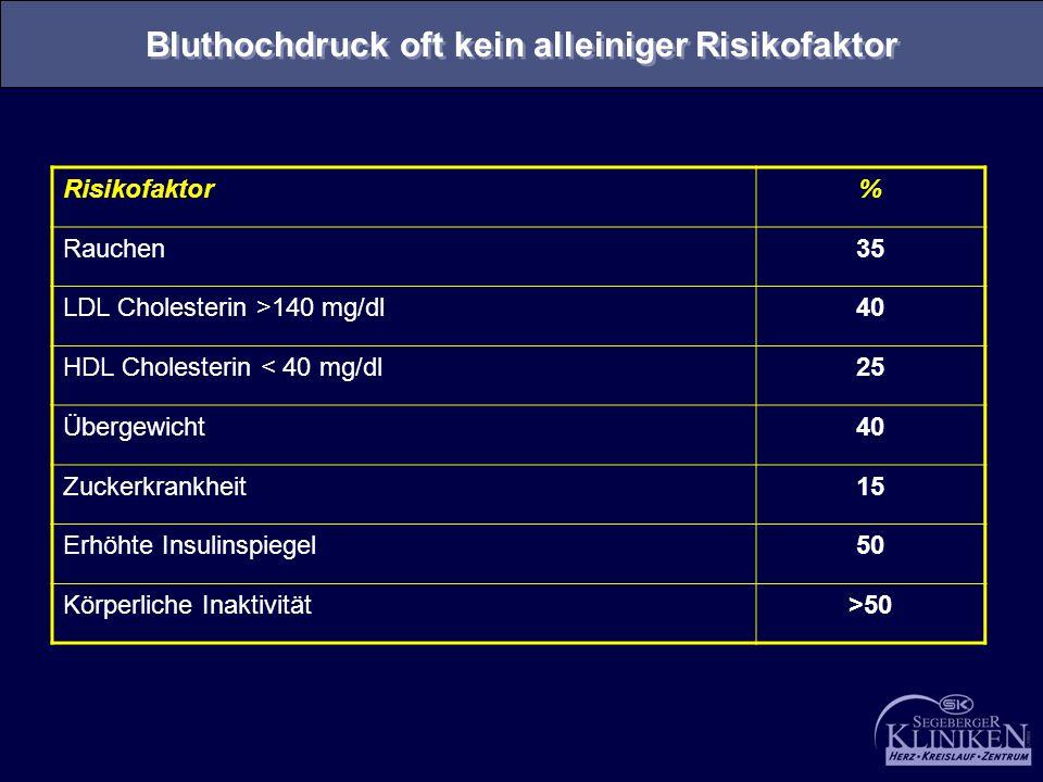 Bluthochdruck oft kein alleiniger Risikofaktor