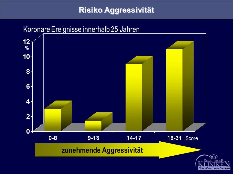 zunehmende Aggressivität