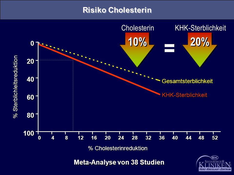 = 10% 20% Risiko Cholesterin Cholesterin KHK-Sterblichkeit 20 40 60 80