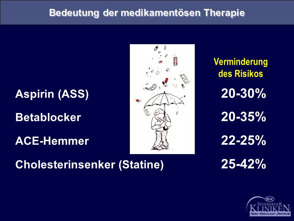 Bedeutung der medikamentösen Therapie