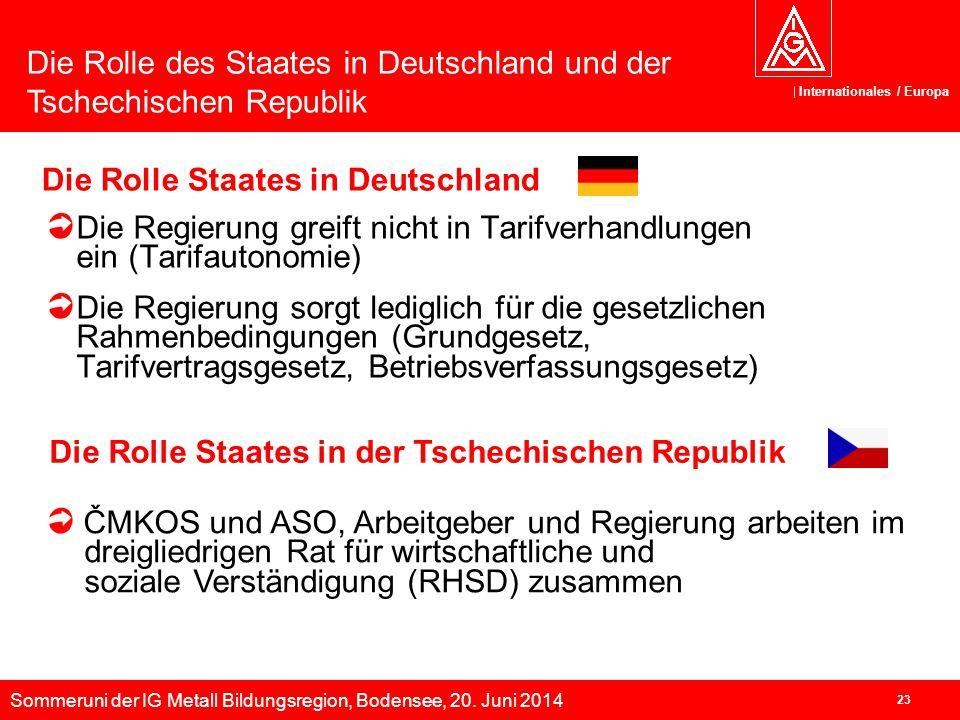 Die Rolle Staates in Deutschland