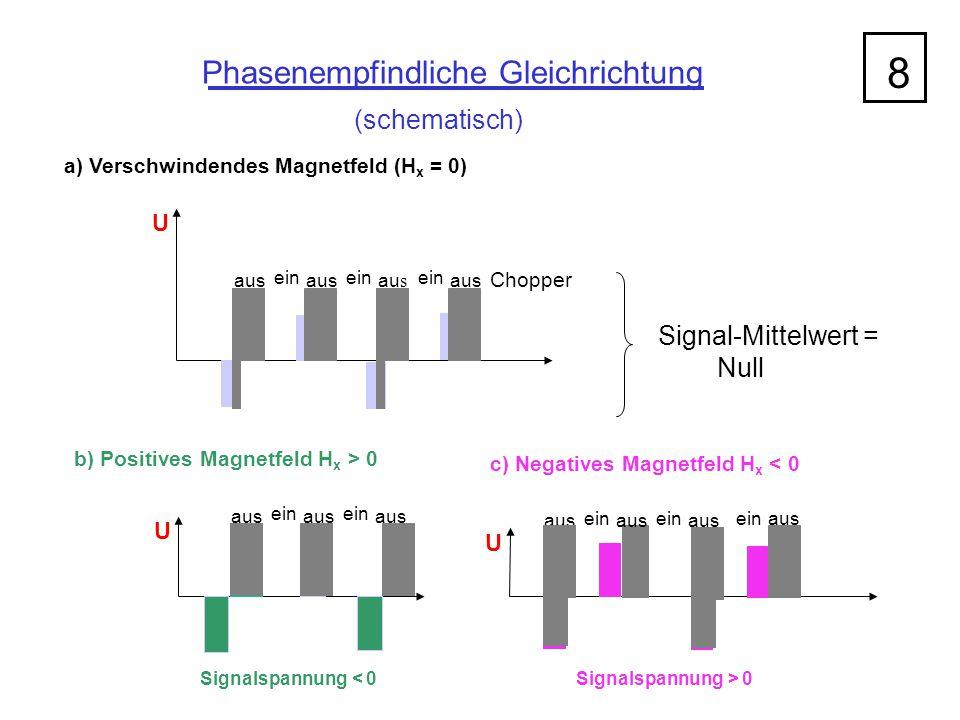 8 Phasenempfindliche Gleichrichtung (schematisch) Signal-Mittelwert =