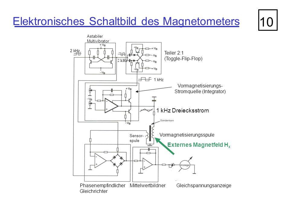 Stromquelle (Integrator)