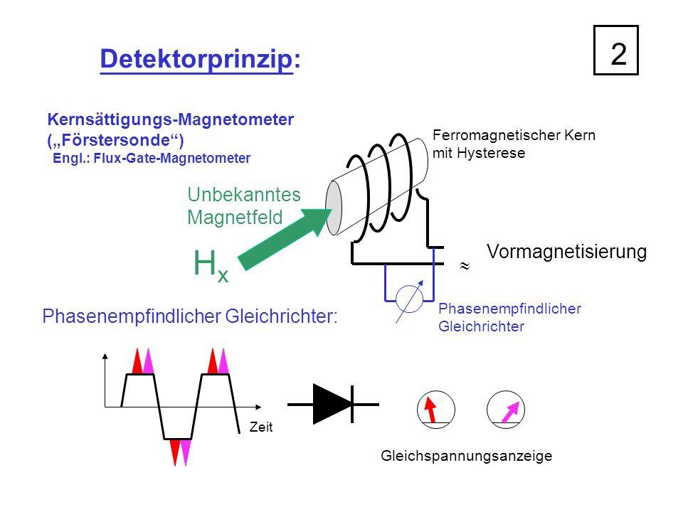 Hx 2 Detektorprinzip: Unbekanntes Magnetfeld Vormagnetisierung 