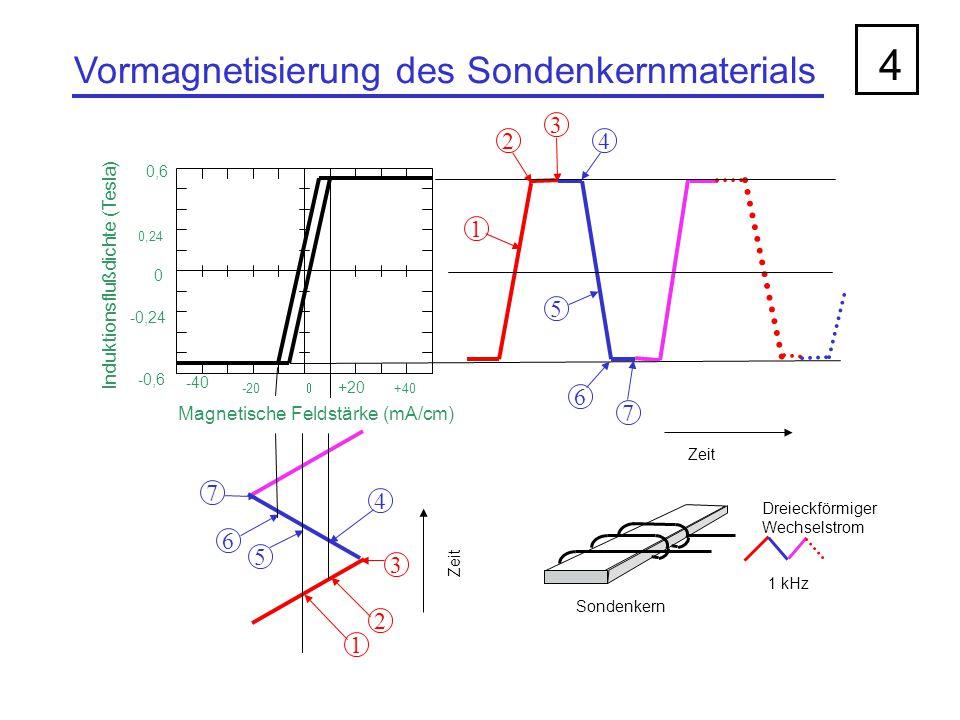 4 Vormagnetisierung des Sondenkernmaterials 3 2 4 1 5 6 7 7 4 6 5 3 2