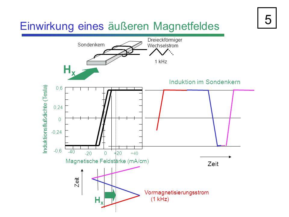 5 Einwirkung eines äußeren Magnetfeldes Hx Hx Induktion im Sondenkern
