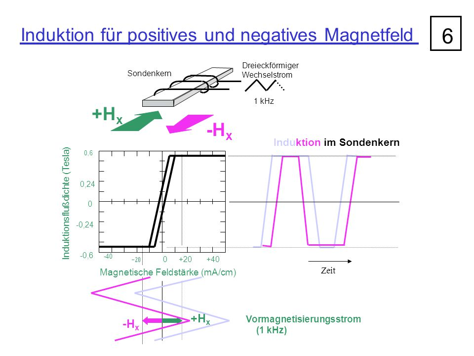 6 Induktion für positives und negatives Magnetfeld +Hx -Hx +Hx -Hx