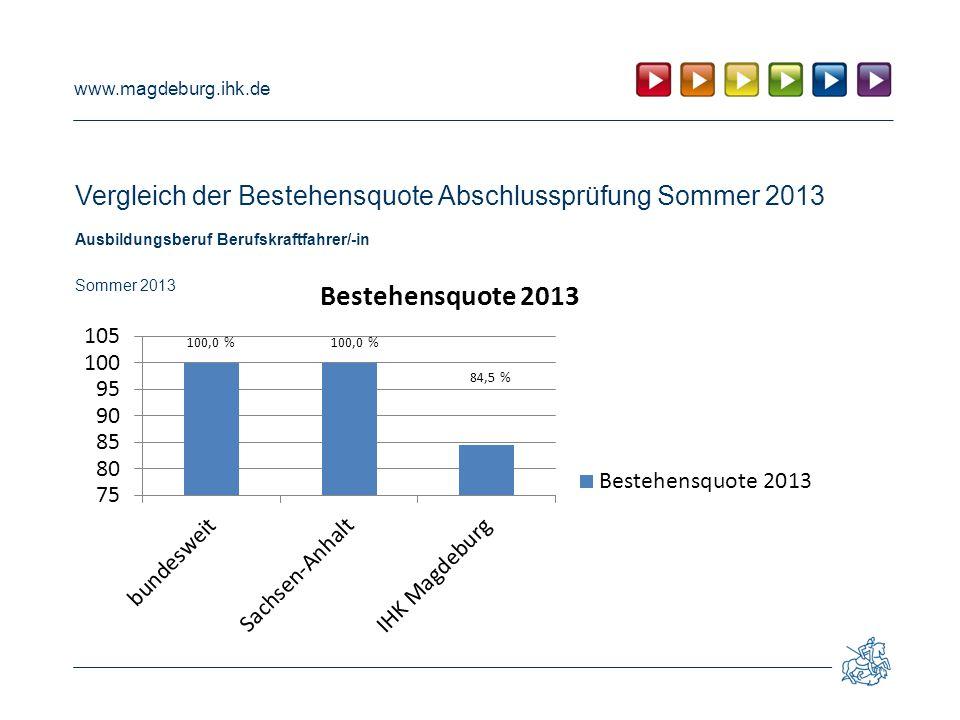 Vergleich der Bestehensquote Abschlussprüfung Sommer 2013