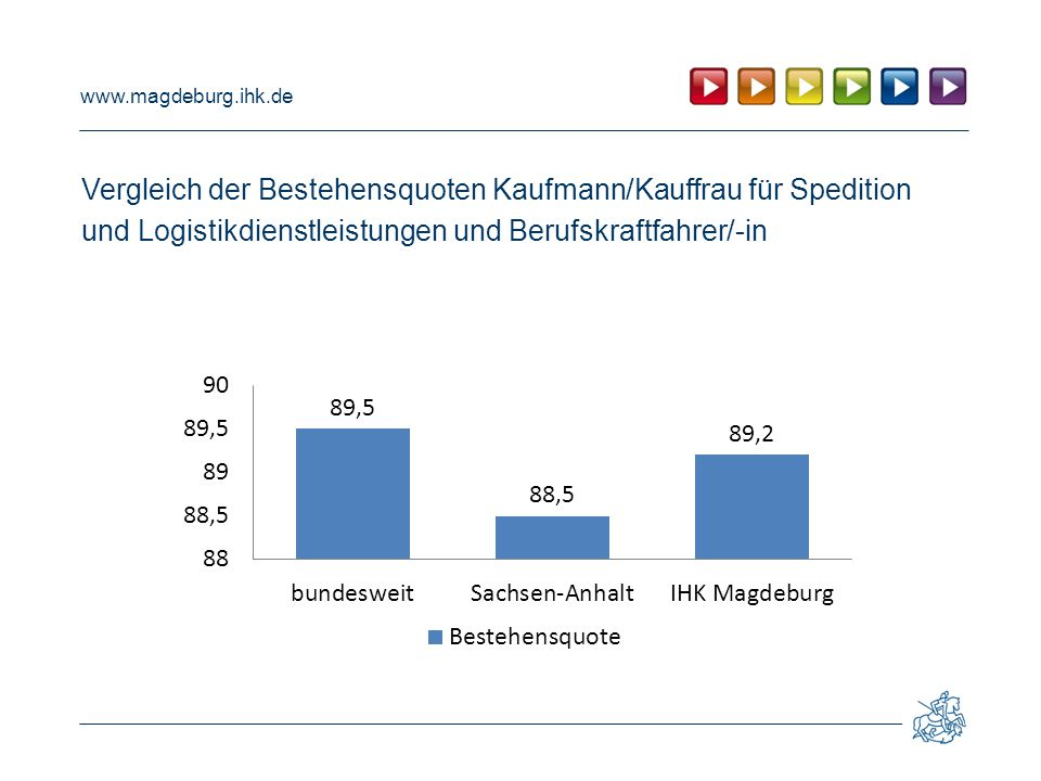 Vergleich der Bestehensquoten Kaufmann/Kauffrau für Spedition