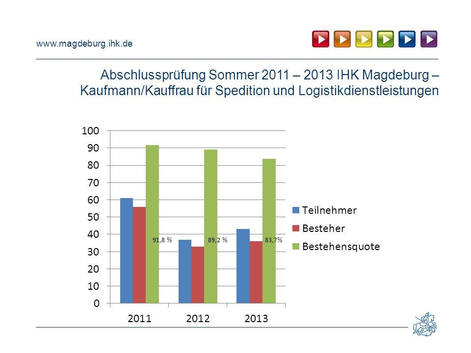 Abschlussprüfung Sommer 2011 – 2013 IHK Magdeburg – Kaufmann/Kauffrau für Spedition und Logistikdienstleistungen