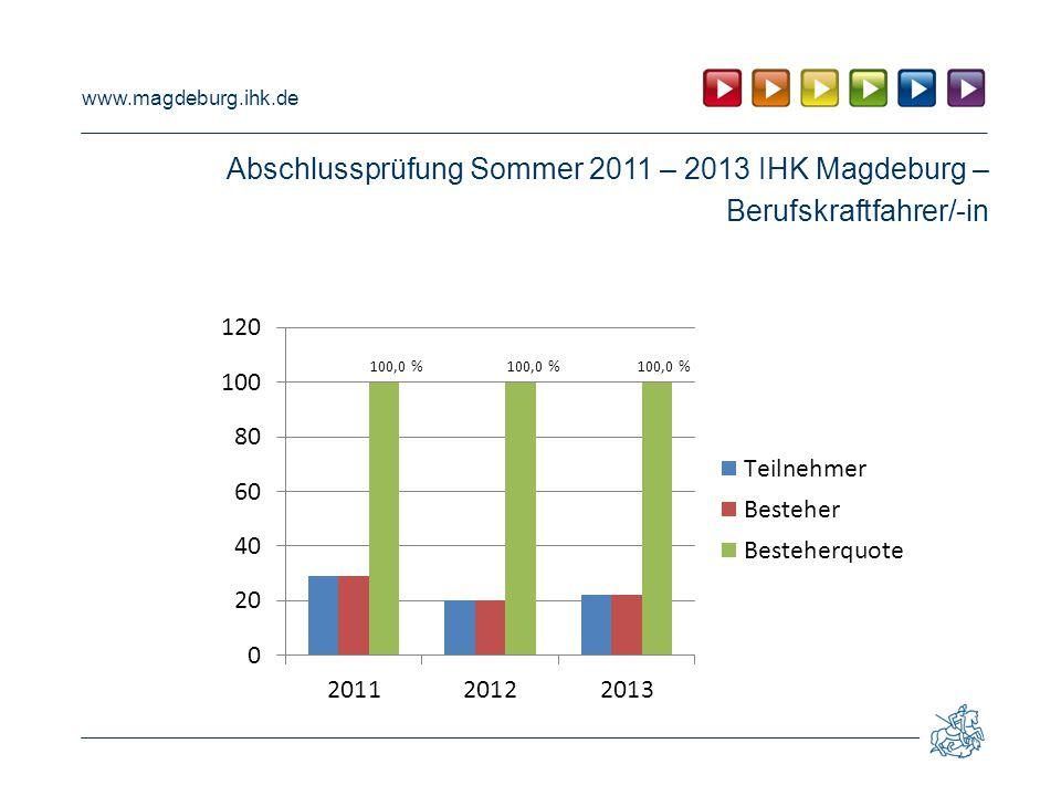 Abschlussprüfung Sommer 2011 – 2013 IHK Magdeburg –