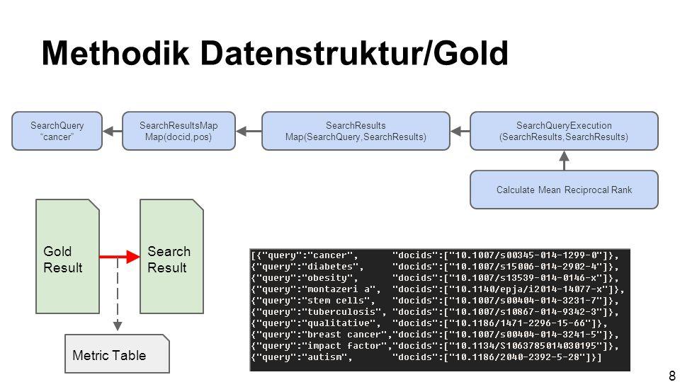 Ergebnis Goldstandart - Testframework auf Basis von Spring MVC