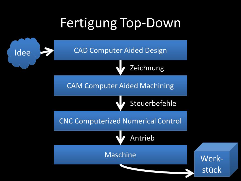 Fertigung Top-Down Idee Werk- stück CAD Computer Aided Design