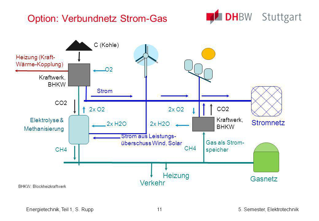 Option: Verbundnetz Strom-Gas