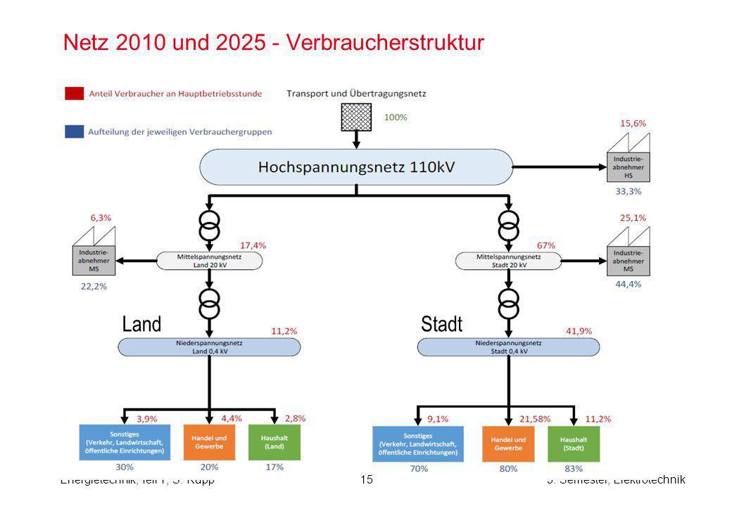 Netz 2010 und 2025 - Verbraucherstruktur