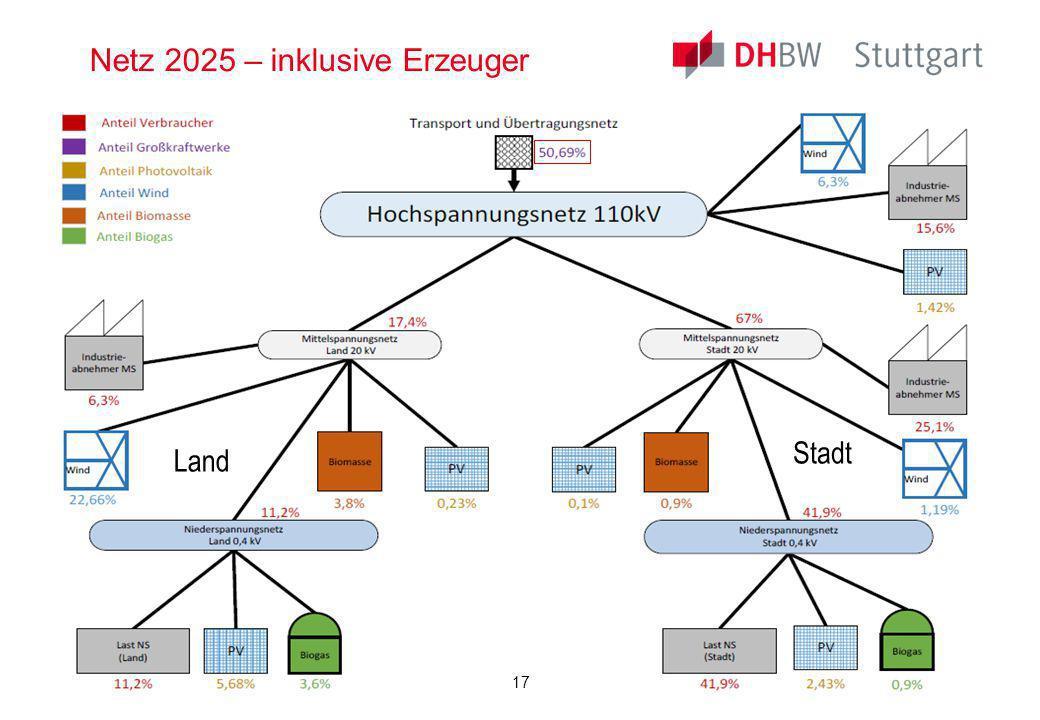 Netz 2025 – inklusive Erzeuger