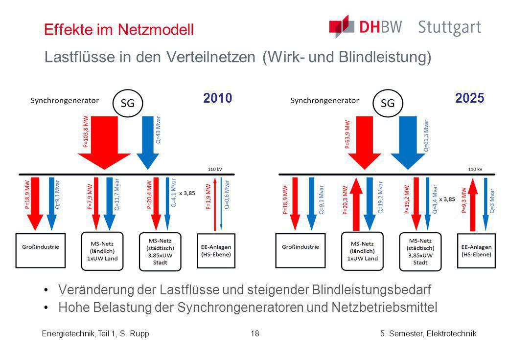 Lastflüsse in den Verteilnetzen (Wirk- und Blindleistung)