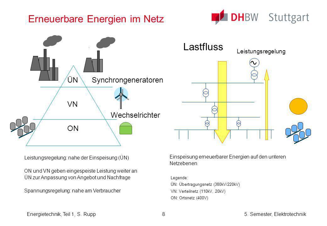 Erneuerbare Energien im Netz