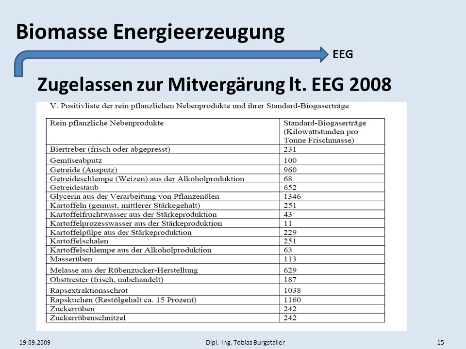 Zugelassen zur Mitvergärung lt. EEG 2008
