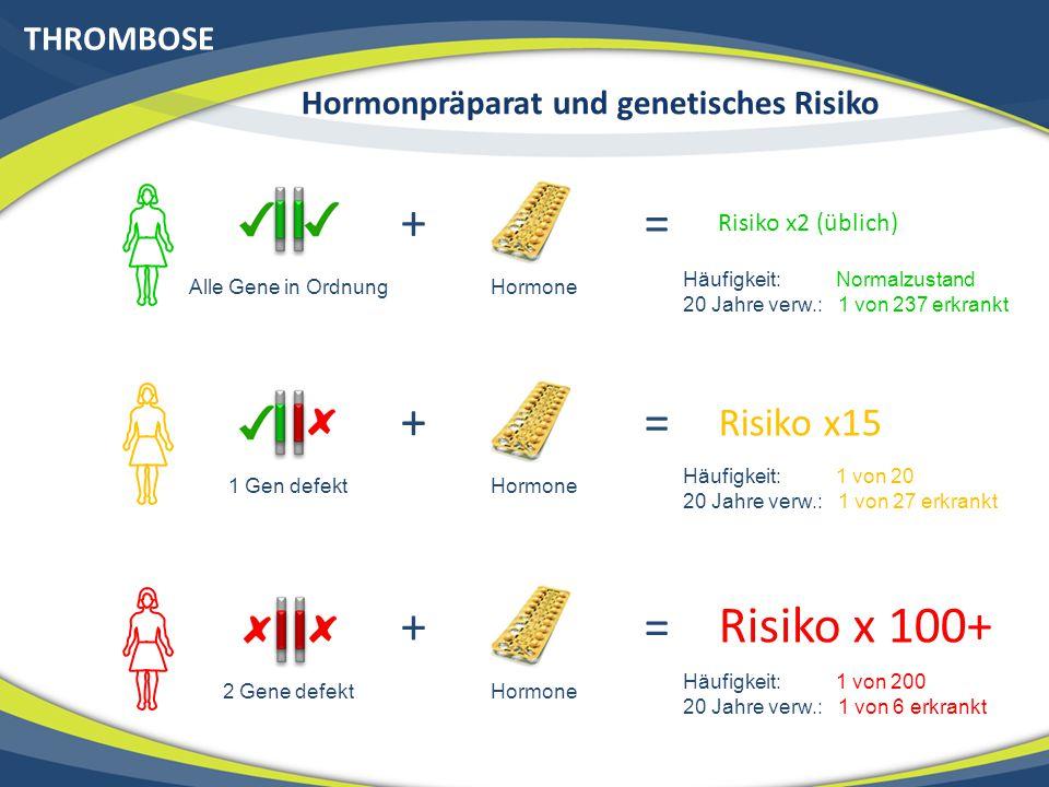 Hormonpräparat und genetisches Risiko