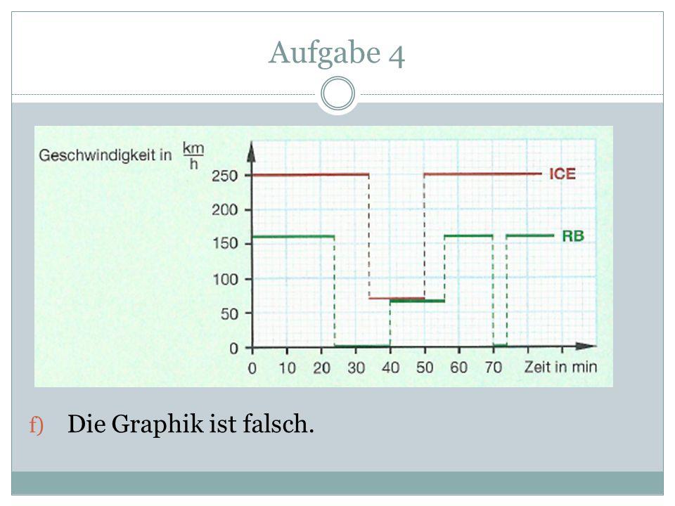 Aufgabe 4 Die Graphik ist falsch.