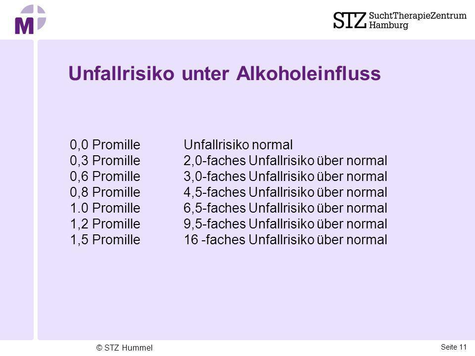 Unfallrisiko unter Alkoholeinfluss