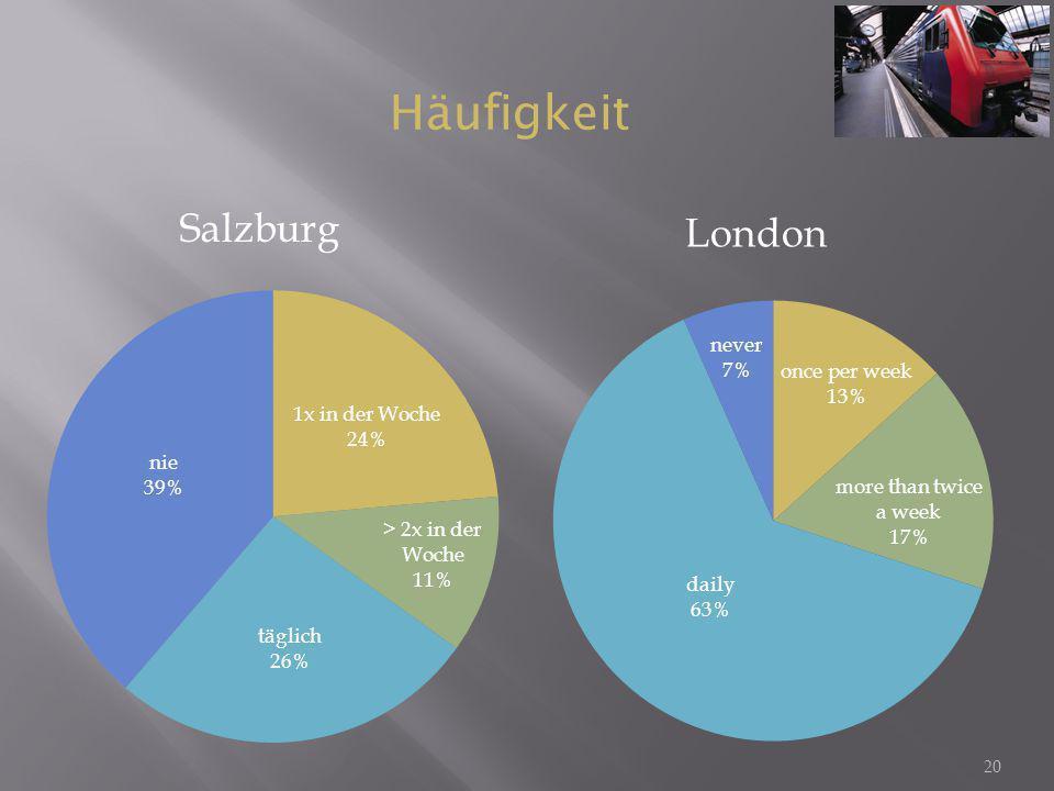 Häufigkeit Salzburg London