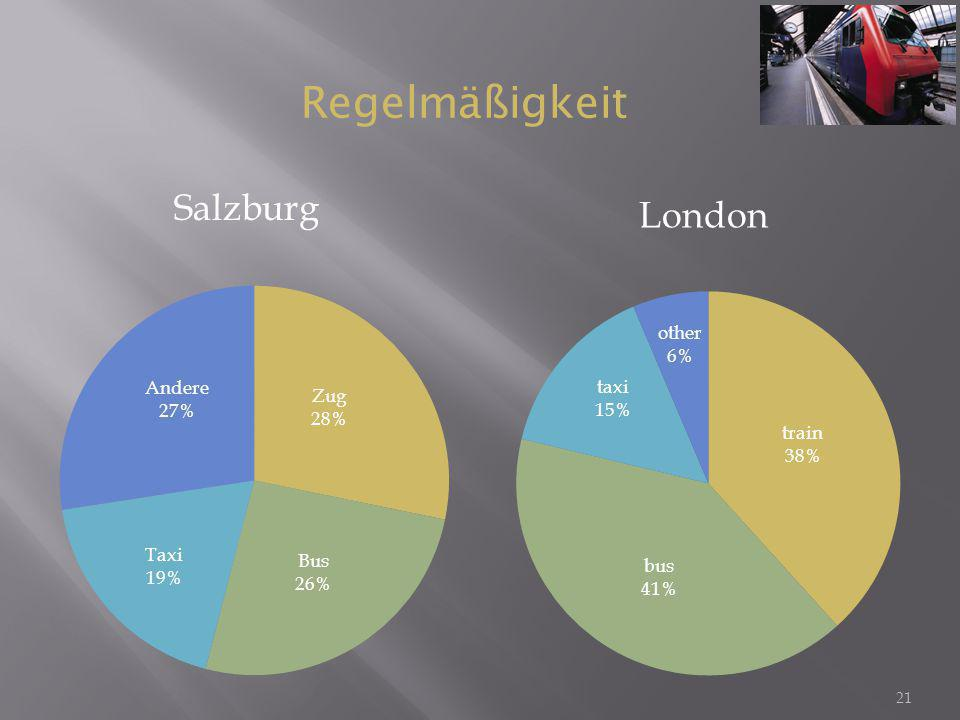 Regelmäßigkeit Salzburg London