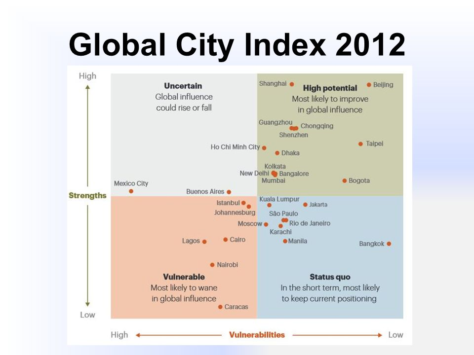 Global City Index 2012 Aufstrebende Global Cities: